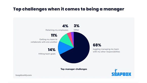 New Report Reveals the Top 5 Challenges Managers Face