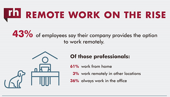 Less Than Half of Companies in Canada Provide Remote Work Options; Six in 10 Employees Use This Perk When Offered