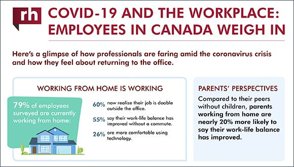 Canadian Employees Share Views on Current and Post-Pandemic Workplace