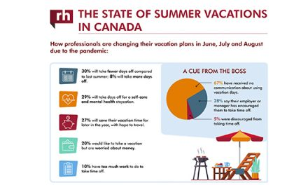 The State of Summer Vacations For Canadian Employees