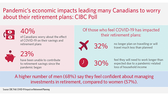 Pandemic's Economic Impacts Leading Many Canadians to Worry About Their Retirement Plans