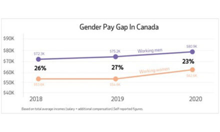 Workplace Gender Gap Hits Home: ADP Canada Survey