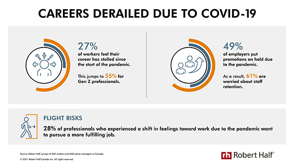 More Than One-Quarter of Workers Say Pandemic Contributed to a Career Setback, Robert Half Survey Finds