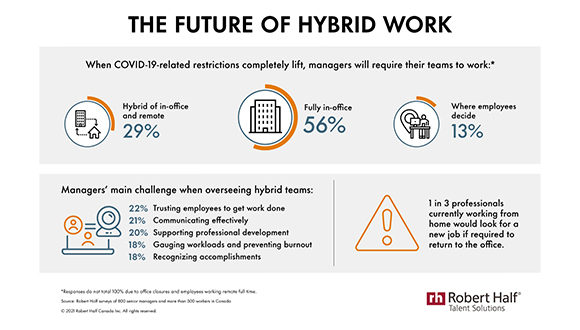 Survey Finds Hybrid Work Will Vary by Job Type and Company Size Post-Pandemic
